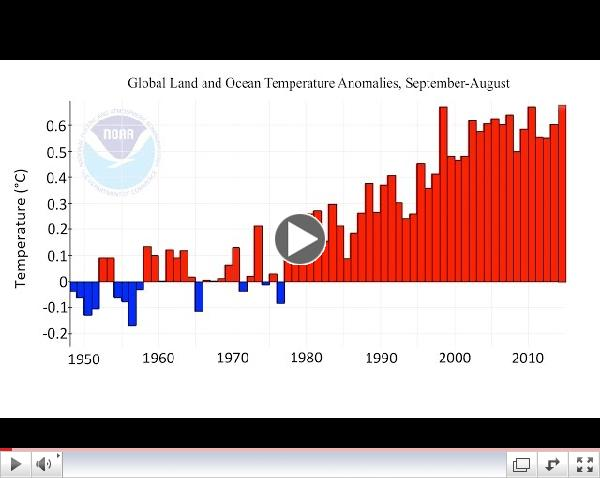 Global temperature is now higher than ever measured - Rosling's Factpod #5