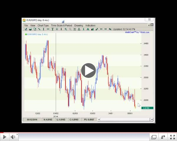 Forex Weekly Techs Where Are The Trades?  05.12-5.16.2014
