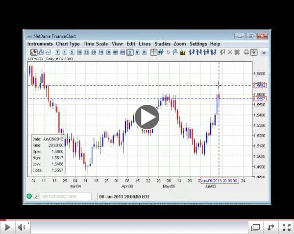 Will Dollar Rebound? Forex Daily Technicals 06.07.13