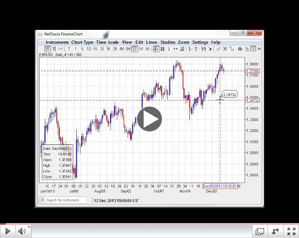 Can USD/JPY Hit 105? Forex Weekly Technicals  12.16-20.13