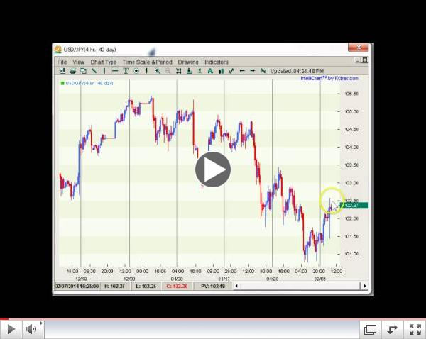 Forex Weekly Technicals Bucking the Trend?  02.10-15.14