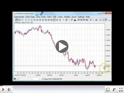 Dollar at Crossroads Weekly Forex Technicals 8.27-8.31.13