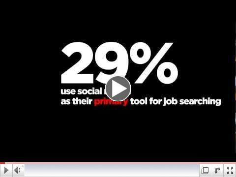 Is Social Recruiting Real? | TweetMyJobs.com | #Time2TMJ