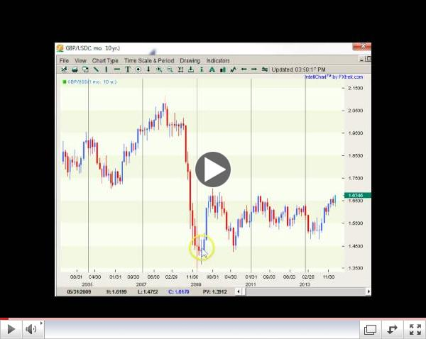 Forex Weekly Technicals No Love for the Dollar  02.17-22.14