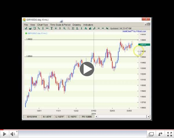 Forex Weekly Technicals The Trades This Week  03.10-03.14