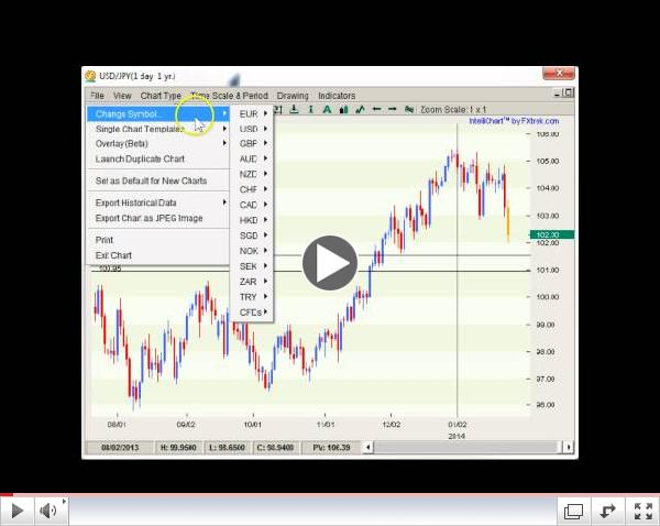 Forex Weekly Technicals Risky Business  01.26-31.14